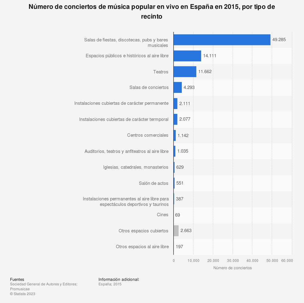Estadística: Número de conciertos de música popular en vivo en España en 2015, por tipo de recinto | Statista