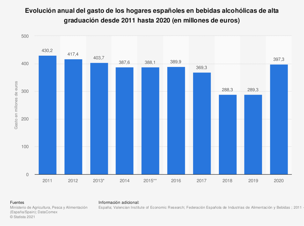 Estadística: Evolución anual del gasto de los hogares españoles en bebidas alcohólicas de alta graduación desde 2011 hasta 2017 (en millones de euros) | Statista