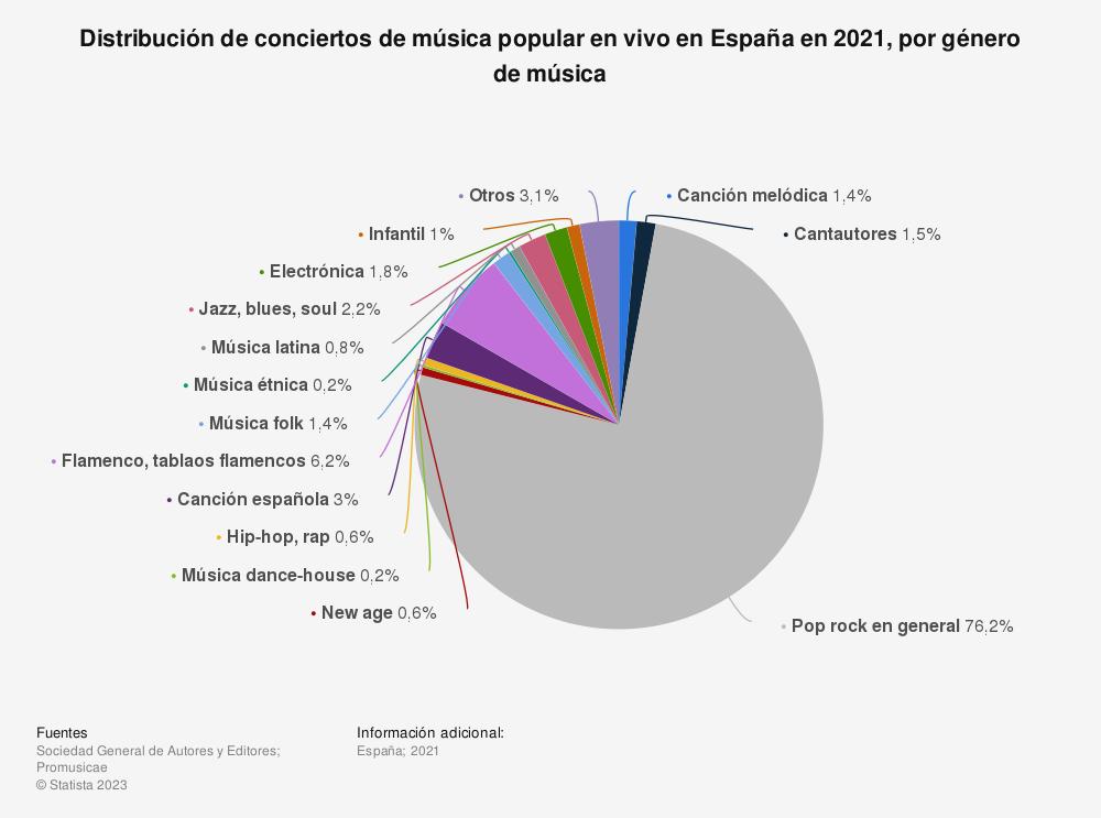 Estadística: Distribución de conciertos de música popular en vivo en España en 2018, por género de música | Statista