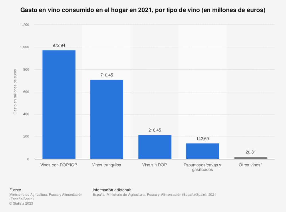 Estadística: Gasto en vino consumido en el hogar en 2017, desglosado por tipo de vino (en millones de euros) | Statista