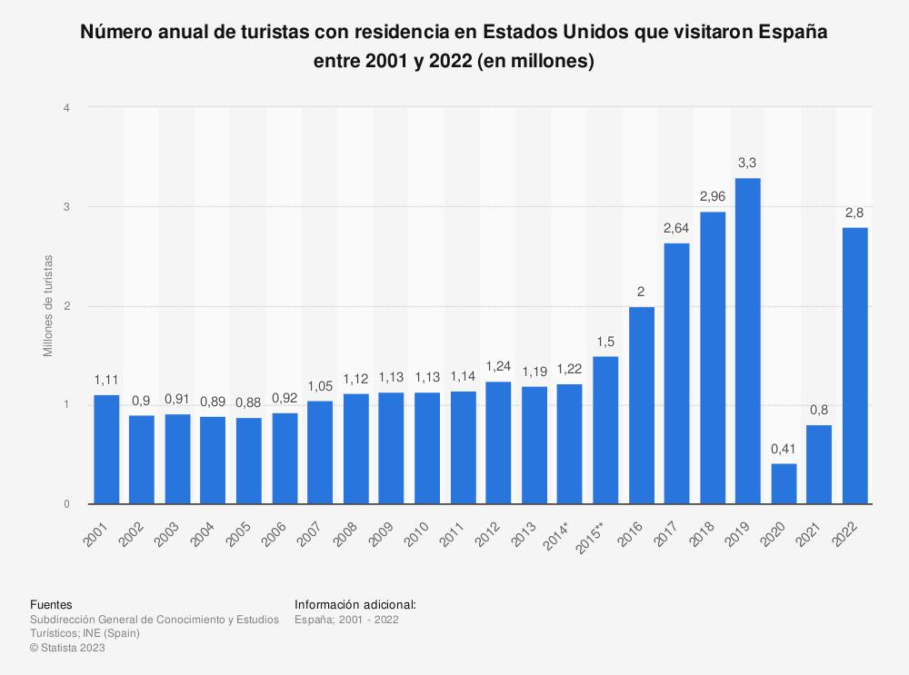 Estadística: Número anual de turistas con residencia en Estados Unidos que visitaron España entre 2001 y 2019 (en millones) | Statista