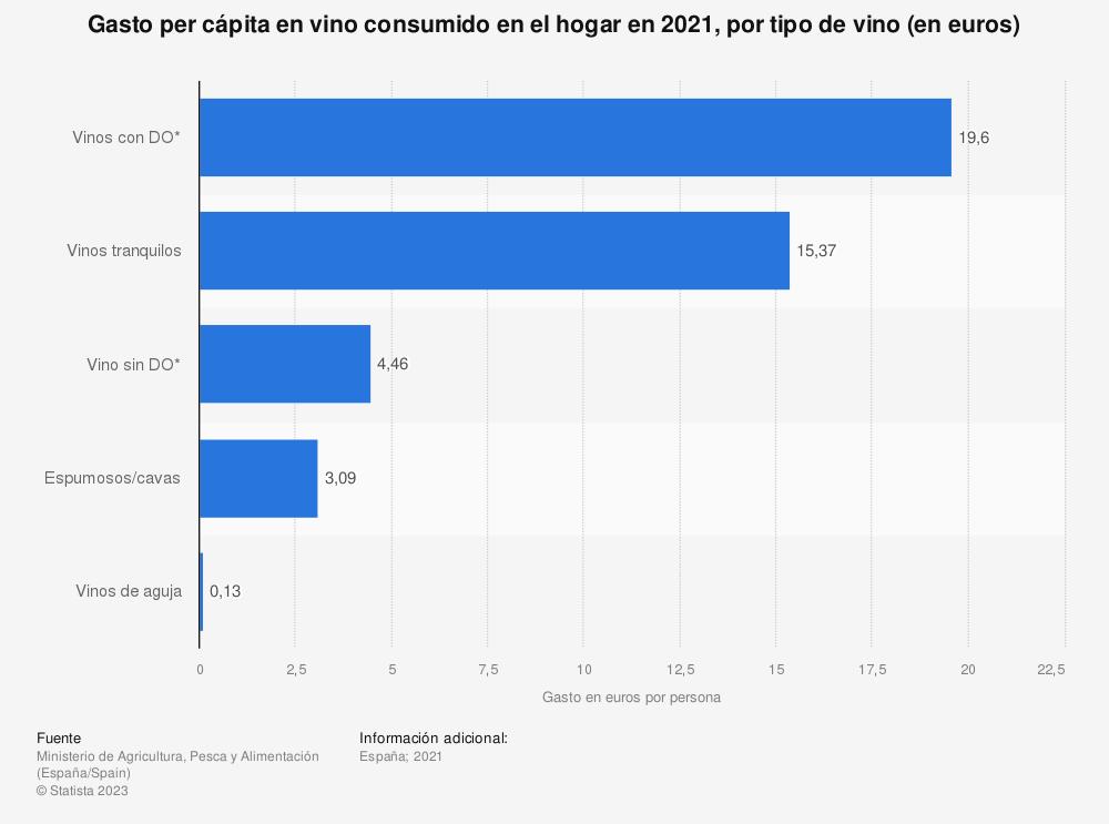 Estadística: Gasto por persona en vino consumido en el hogar en 2018, desglosado por tipo de vino (en euros) | Statista