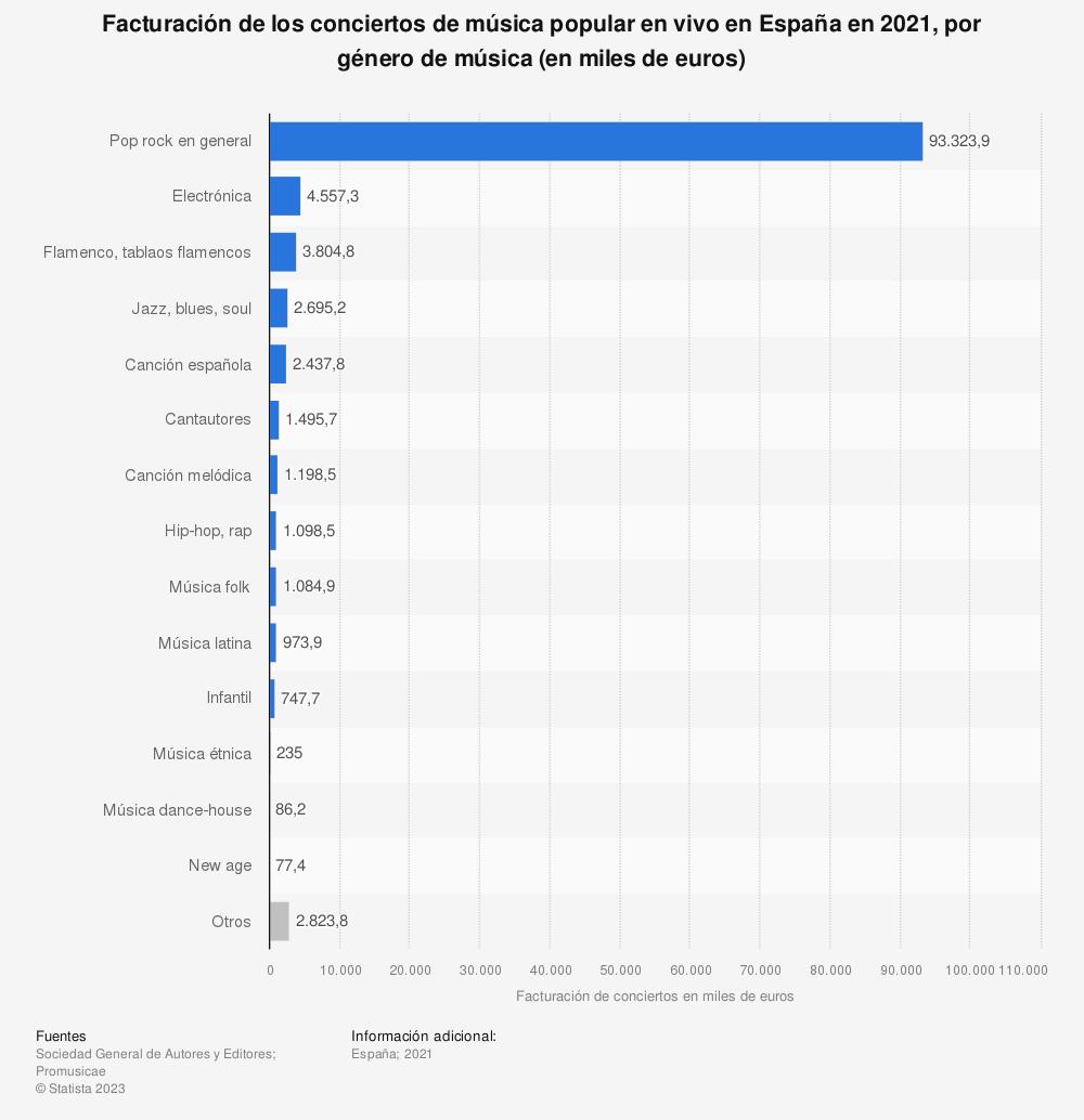 Estadística: Facturación de los conciertos de música popular en vivo en España en 2018, por género de música (en miles de euros) | Statista