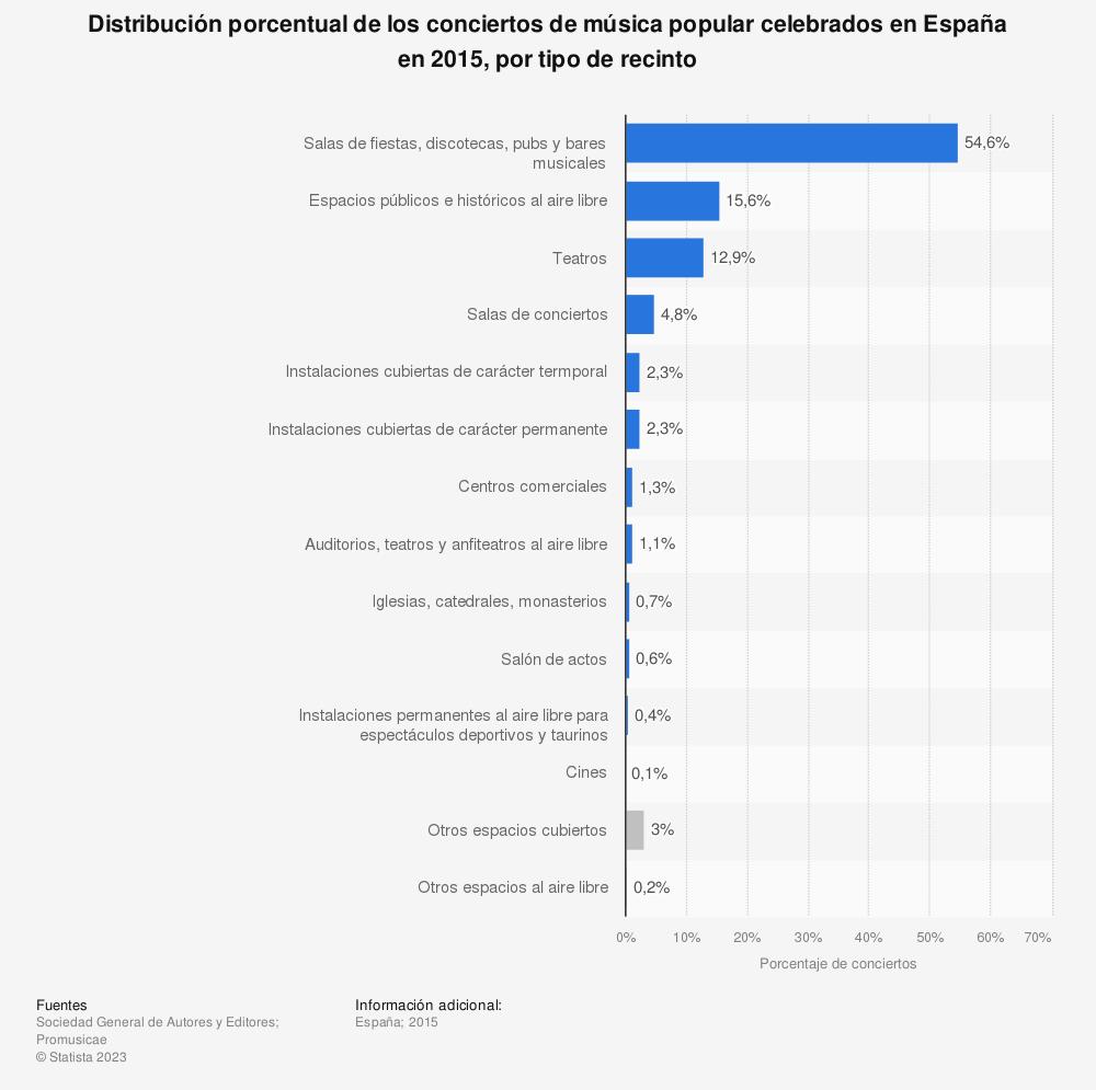 Estadística: Distribución porcentual de los conciertos de música popular celebrados en España en 2015, por tipo de recinto | Statista