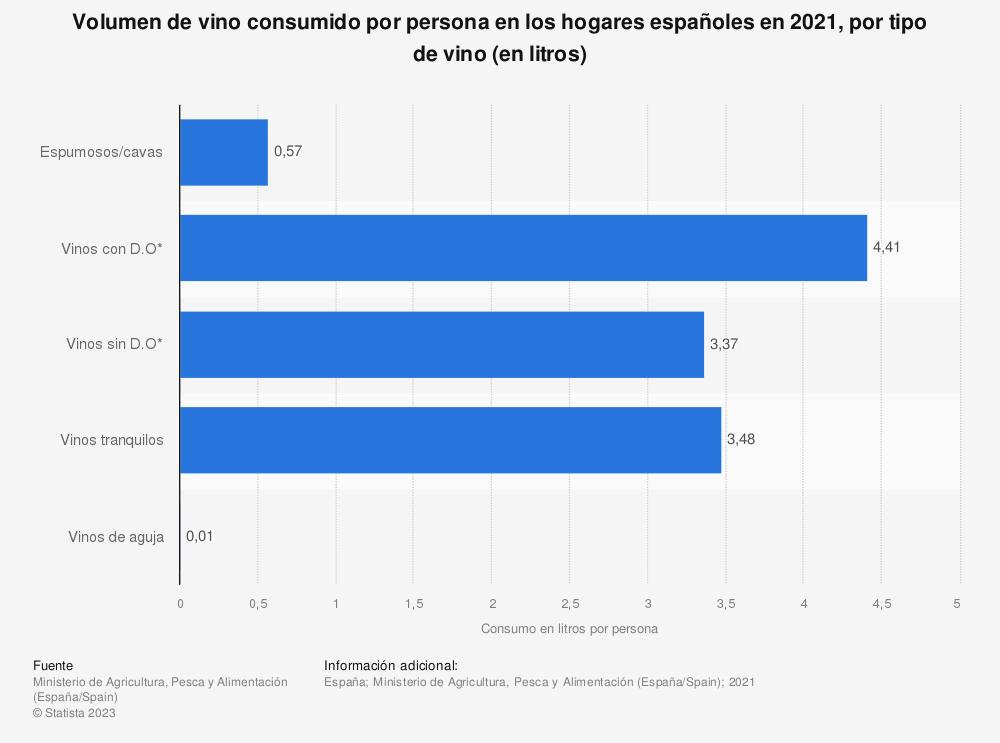 Estadística: Volumen de vino consumido por persona en los hogares españoles en 2019, por tipo de vino (en litros) | Statista