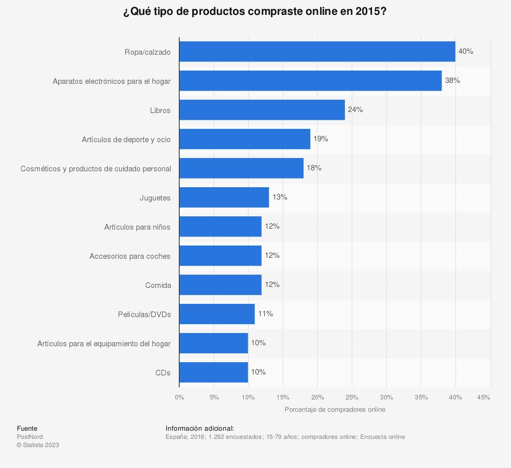 Estadística: ¿Qué tipo de productos compraste online en 2015? | Statista