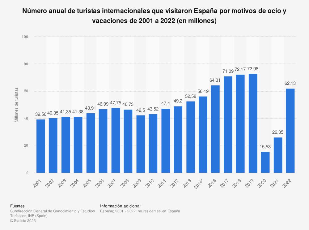 Estadística: Número anual de turistas internacionales que visitaron España por motivos de ocio y vacaciones de 2001 a 2019 (en millones) | Statista
