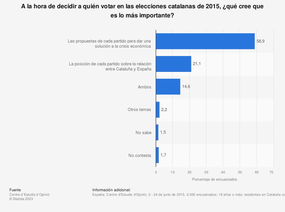 Estadística: A la hora de decidir a quién votar en las elecciones catalanas de 2015, ¿qué cree que es lo más importante? | Statista