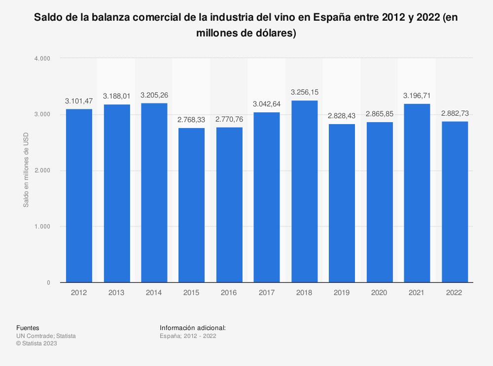 Estadística: Saldo de la balanza comercial de la industria del vino en España entre 2012 y 2017 (en millones de dólares) | Statista
