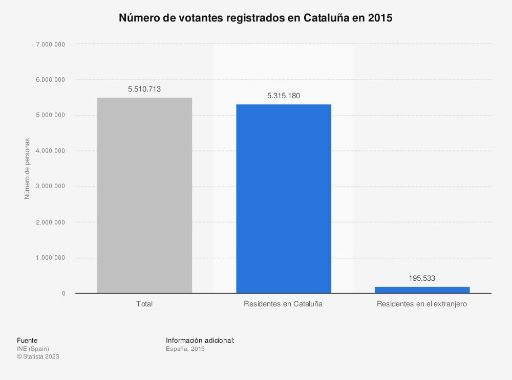 Estadística: Número de votantes registrados en Cataluña en 2015 | Statista