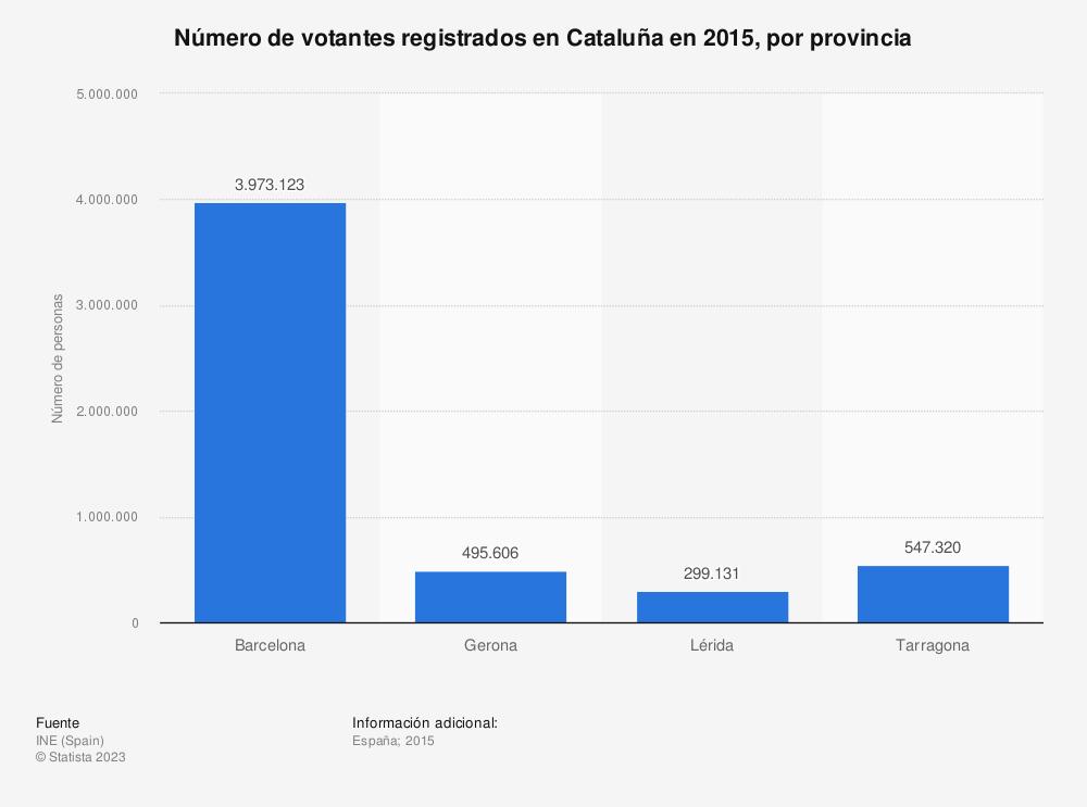 Estadística: Número de votantes registrados en Cataluña en 2015, por provincia | Statista