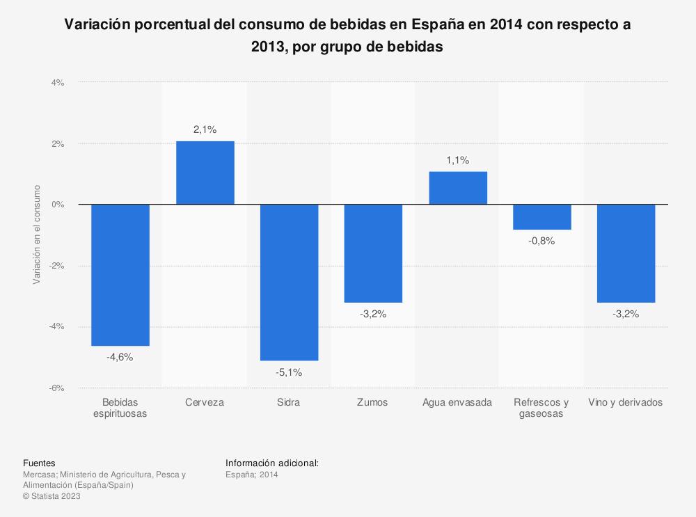 Estadística: Variación porcentual del consumo de bebidas en España en 2014 con respecto a 2013, por grupo de bebidas | Statista