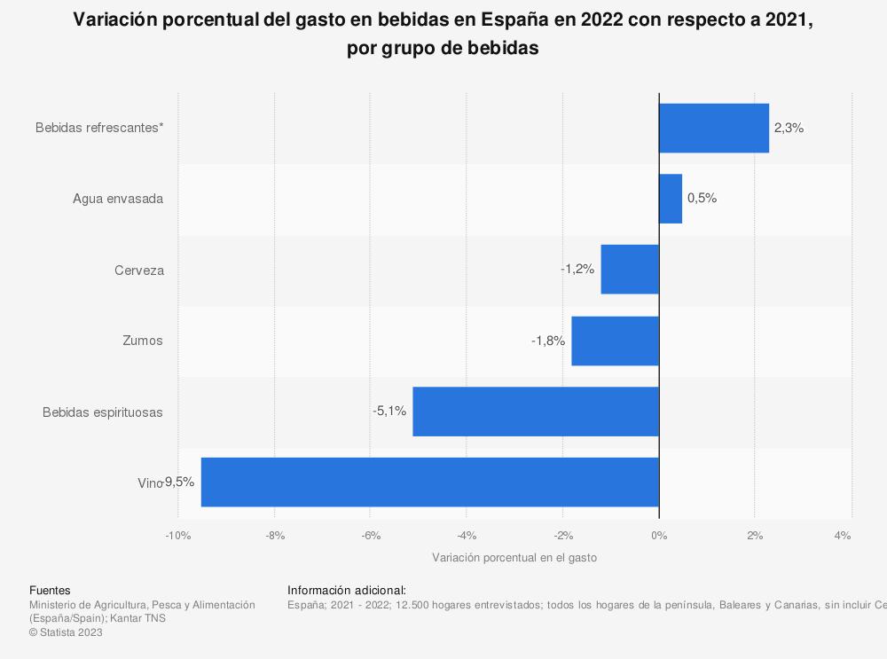 Estadística: Variación porcentual del gasto en bebidas en España en 2019 con respecto a 2018, por grupo de bebidas | Statista