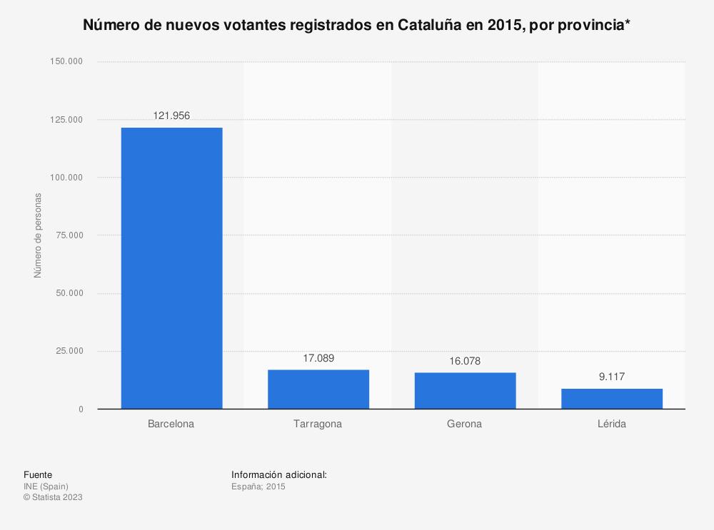 Estadística: Número de nuevos votantes registrados en Cataluña en 2015, por provincia* | Statista