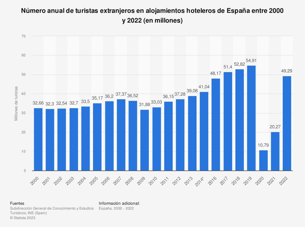 Estadística: Número anual de turistas extranjeros en alojamientos hoteleros de España entre 2000 y 2019 (en millones) | Statista