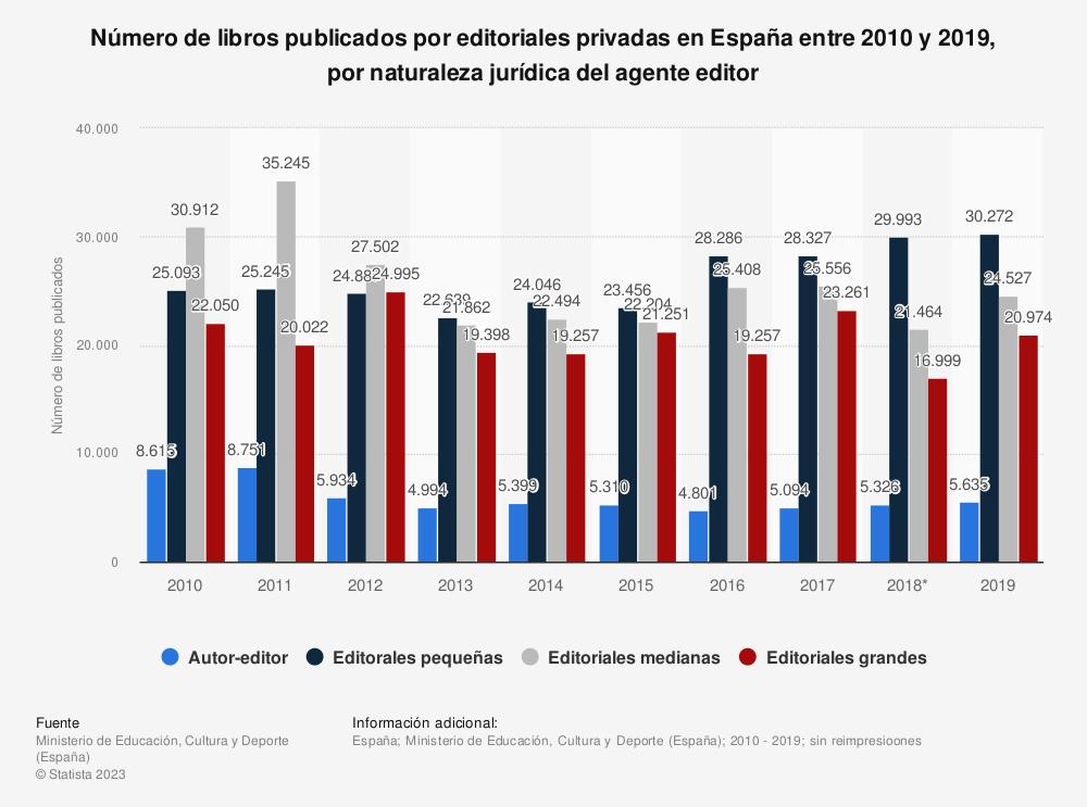 Estadística: Número de libros publicados por editoriales privadas en España entre 2010 y 2018, por naturaleza jurídica del agente editor | Statista
