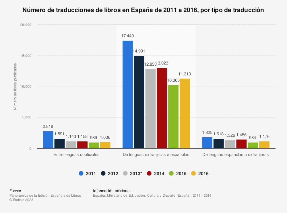 Estadística: Número de traducciones de libros en España de 2011 a 2016, por tipo de traducción | Statista