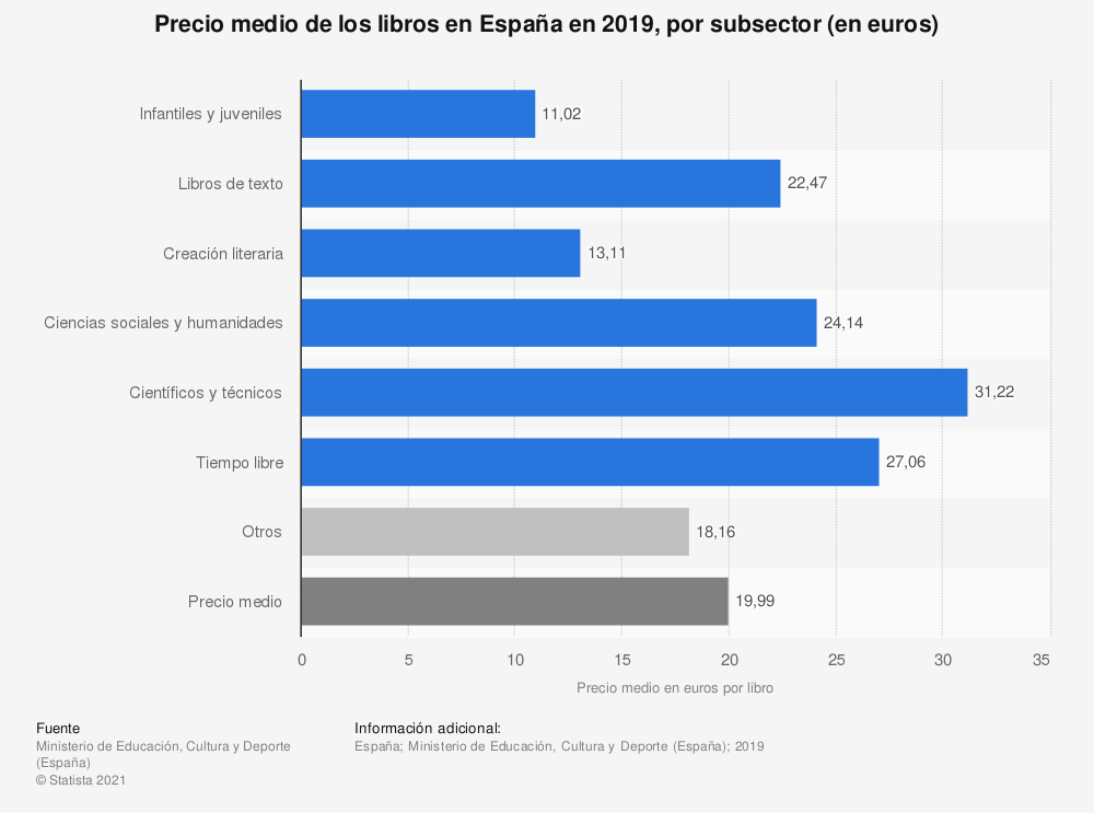Estadística: Precio medio de los libros en España en 2017, por subsector (en euros) | Statista