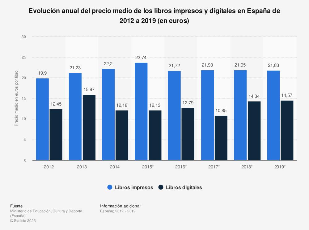 Estadística: Evolución anual del precio medio de los libros impresos y digitales en España de 2012 a 2017 (en euros) | Statista