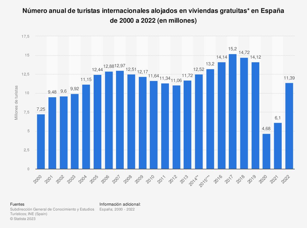 Estadística: Número anual de turistas internacionales alojados en viviendas gratuitas* en España de 2000 a 2019 (en millones) | Statista