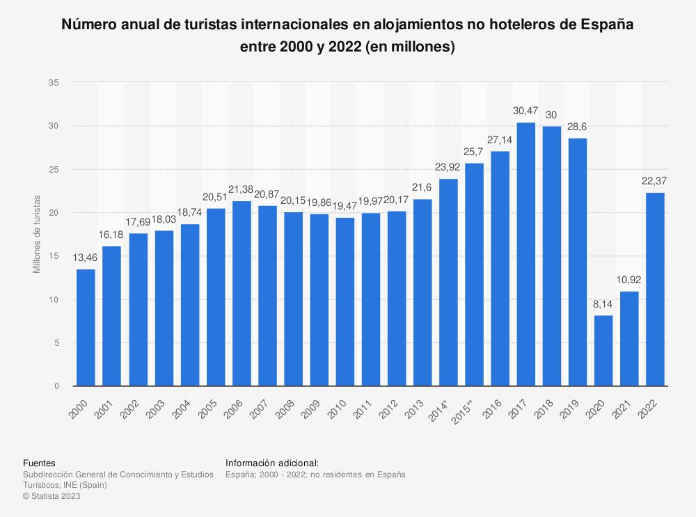 Estadística: Número anual de turistas internacionales en alojamientos no hoteleros de España entre 2000 y 2019 (en millones) | Statista