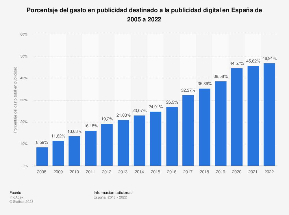 Estadística: Porcentaje del gasto en publicidad destinado a la publicidad digital en España de 2013 a 2019 | Statista