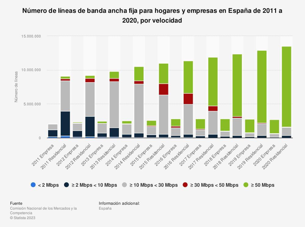 Estadística: Número de líneas de banda ancha fija para hogares y empresas en España de 2011 a 2016, por velocidad | Statista