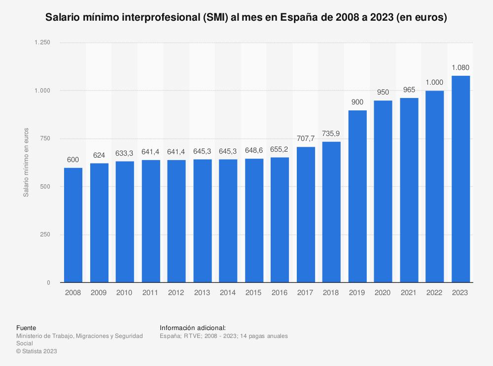 Estadística: Salario mínimo interprofesional (SMI) al mes en España de 2008 a 2021 (en euros) | Statista