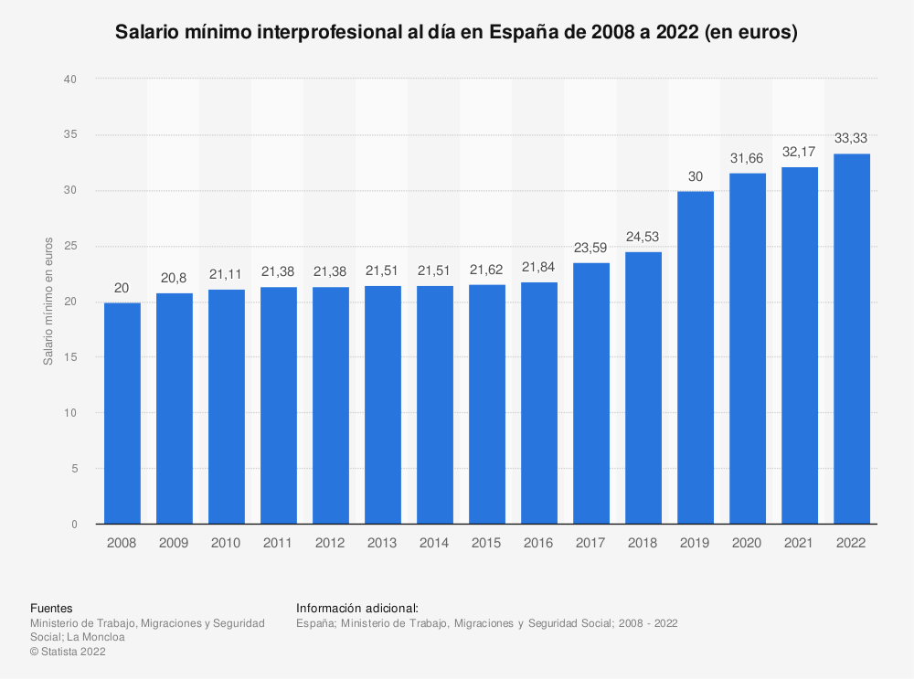 Estadística: Salario mínimo interprofesional al día en España de 2008 a 2015 (en euros) | Statista