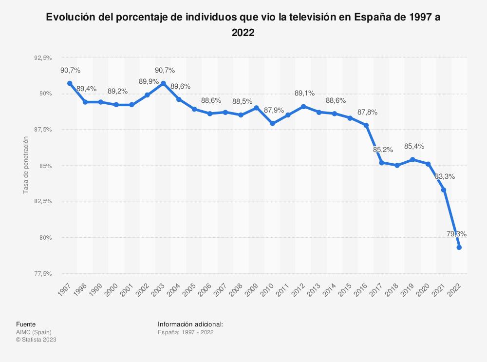 Estadística: Evolución del porcentaje de individuos que vio la televisión en España de 1997 a 2018 | Statista