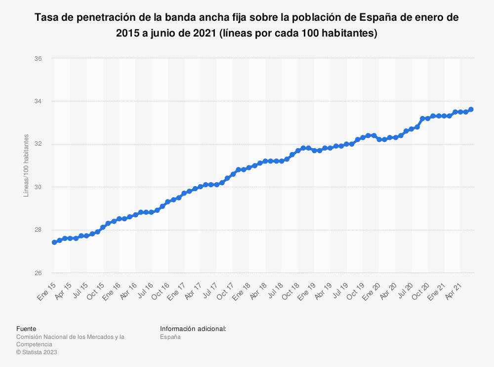 Estadística: Tasa de penetración de la banda ancha fija sobre la población de España de enero de 2015 a abril de 2020 (líneas por cada 100 habitantes) | Statista