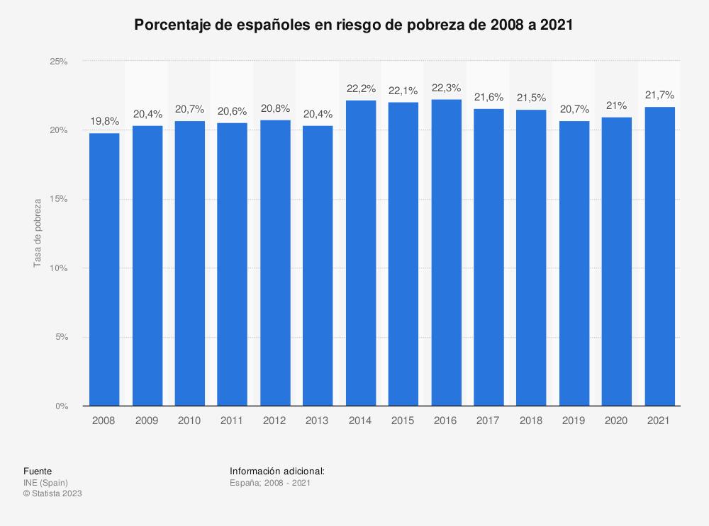 Estadística: Porcentaje de españoles en riesgo de pobreza de 2008 a 2018 | Statista