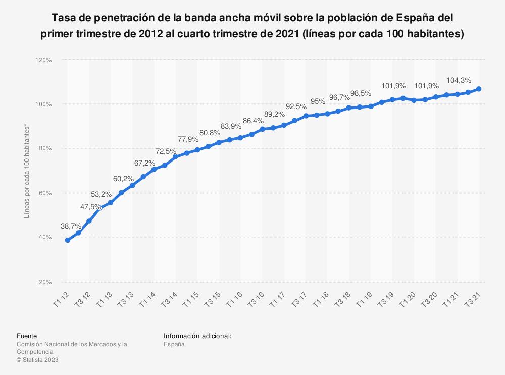 Estadística: Tasa de penetración de la banda ancha móvil sobre la población de España del primer trimestre de 2012 al cuarto trimestre de 2019 (líneas por cada 100 habitantes) | Statista
