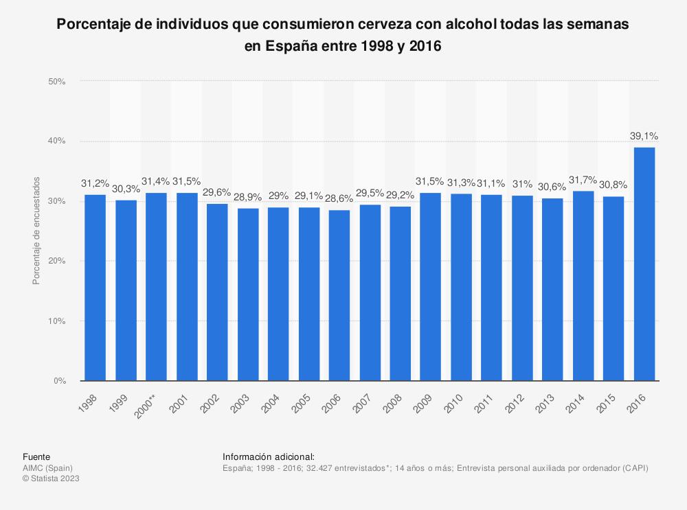 Estadística: Porcentaje de individuos que consumieron cerveza con alcohol todas las semanas en España entre 1998 y 2016 | Statista