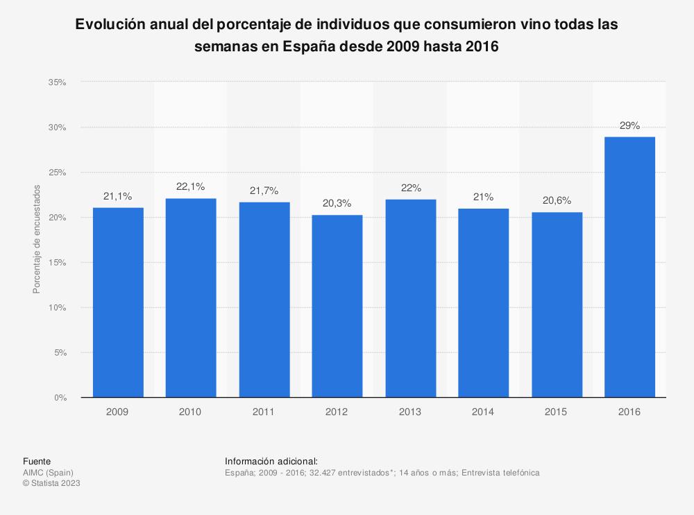 Estadística: Evolución anual del porcentaje de individuos que consumieron vino todas las semanas en España desde 2009 hasta 2016 | Statista