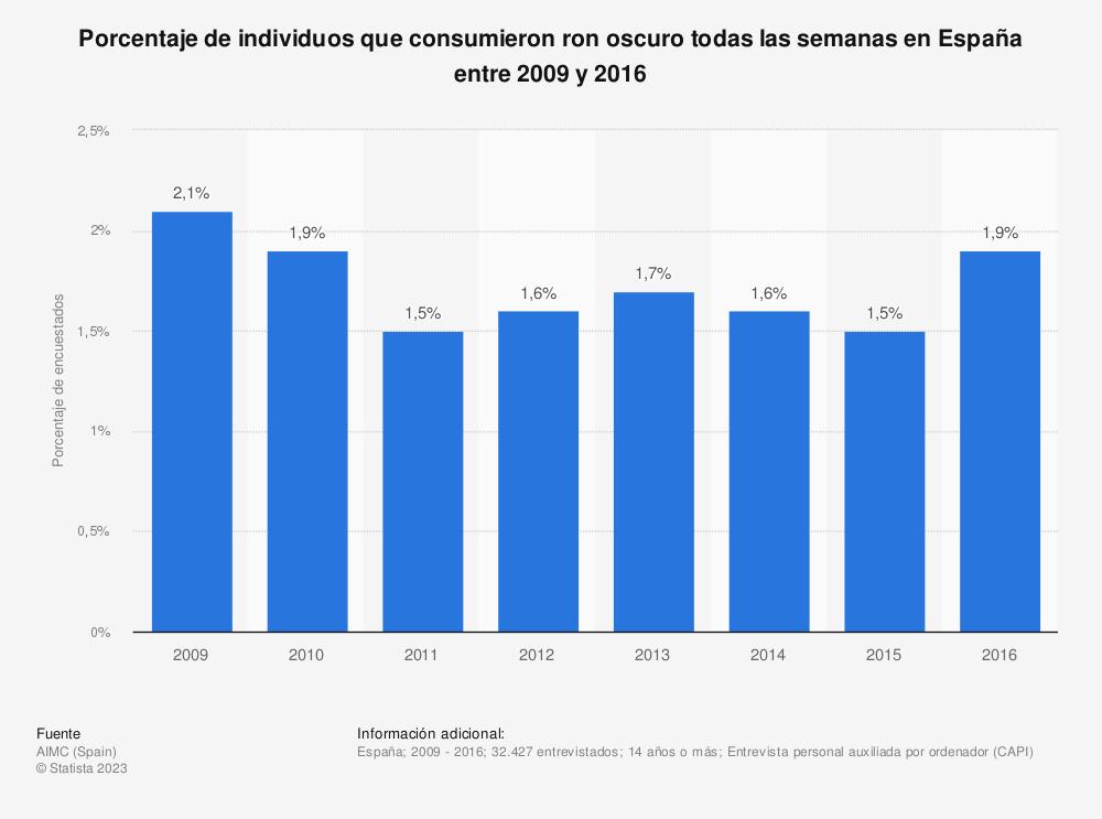 Estadística: Porcentaje de individuos que consumieron ron oscuro todas las semanas en España entre 2009 y 2016 | Statista