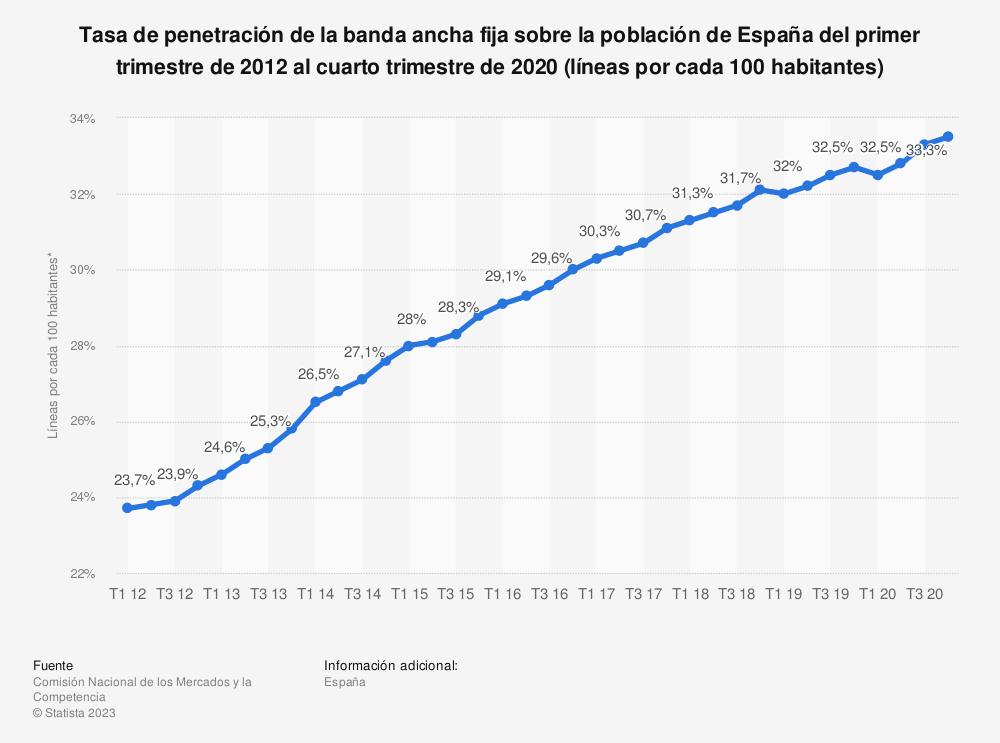Estadística: Tasa de penetración de la banda ancha fija sobre la población de España del primer trimestre de 2012 al cuarto trimestre de 2019 (líneas por cada 100 habitantes) | Statista