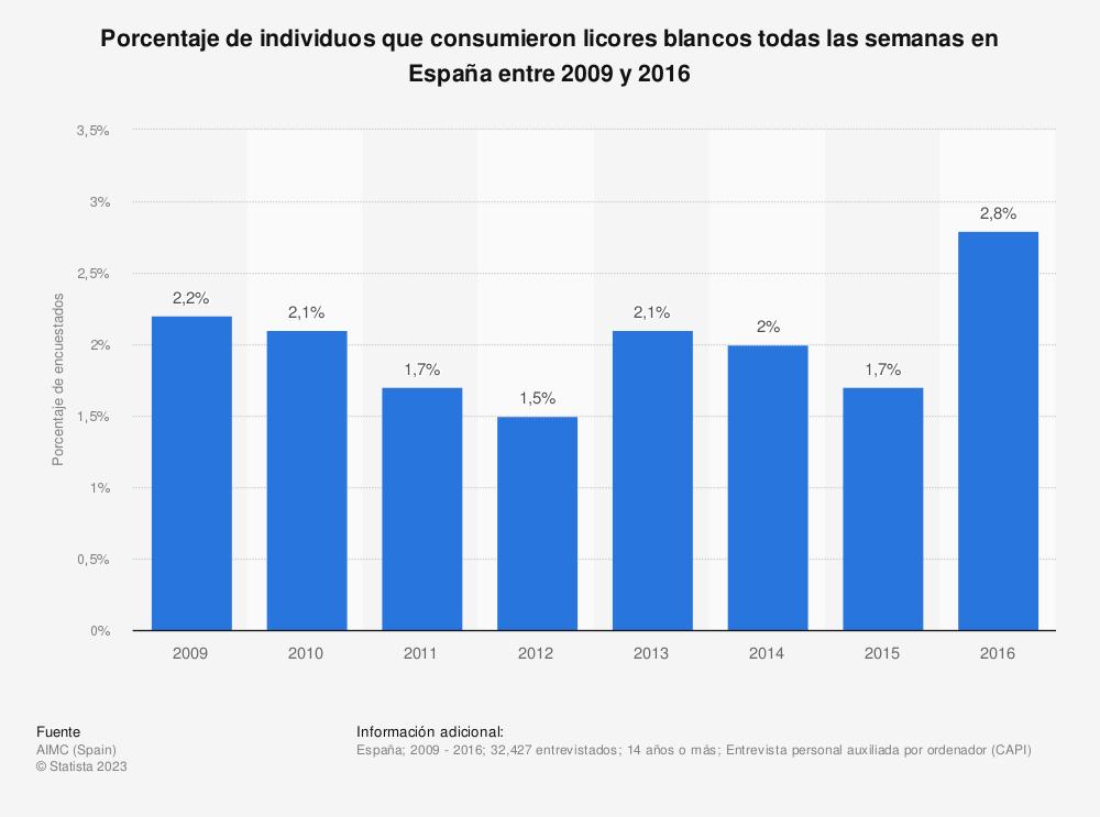 Estadística: Porcentaje de individuos que consumieron licores blancos todas las semanas en España entre 2009 y 2016 | Statista