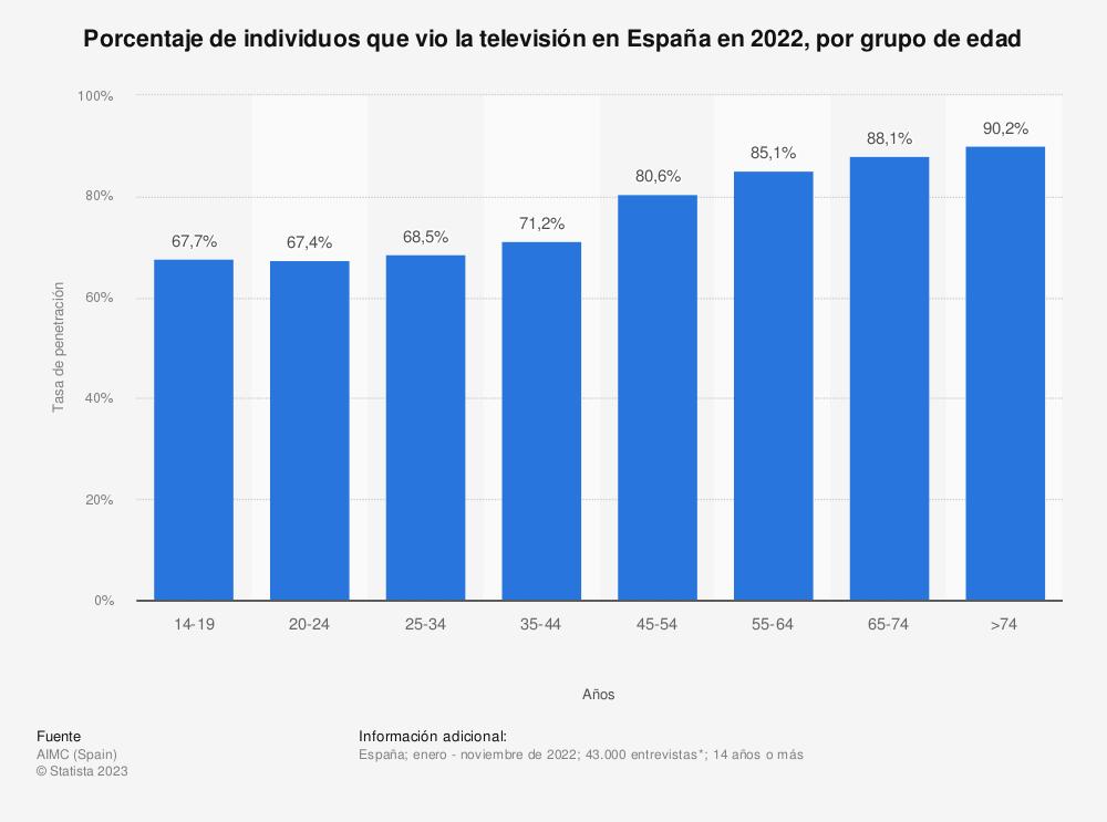 Estadística: Porcentaje de individuos que vio la televisión en España en 2018, por grupo de edad | Statista