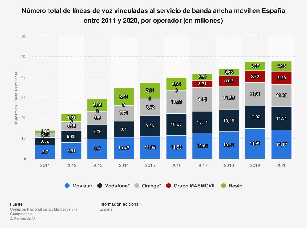 Estadística: Número total de líneas de voz vinculadas al servicio de banda ancha móvil en España entre 2011 y 2017, por operador (en millones) | Statista
