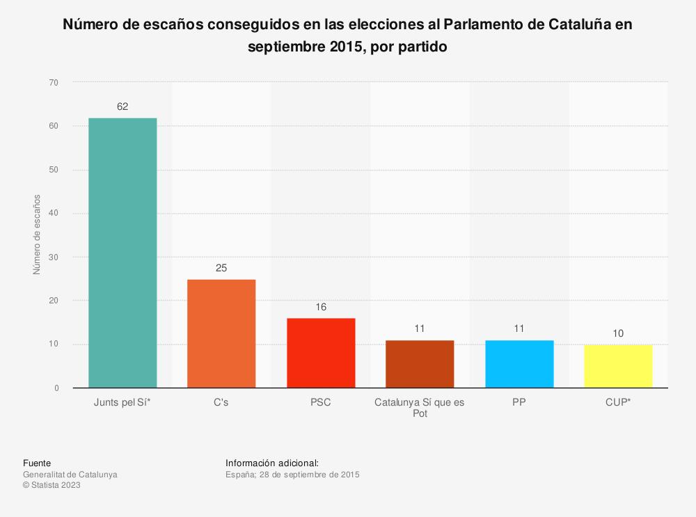 Estadística: Número de escaños conseguidos en las elecciones al Parlamento de Cataluña en septiembre 2015, por partido | Statista