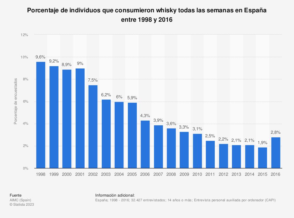 Estadística: Porcentaje de individuos que consumieron whisky todas las semanas en España entre 1998 y 2016 | Statista