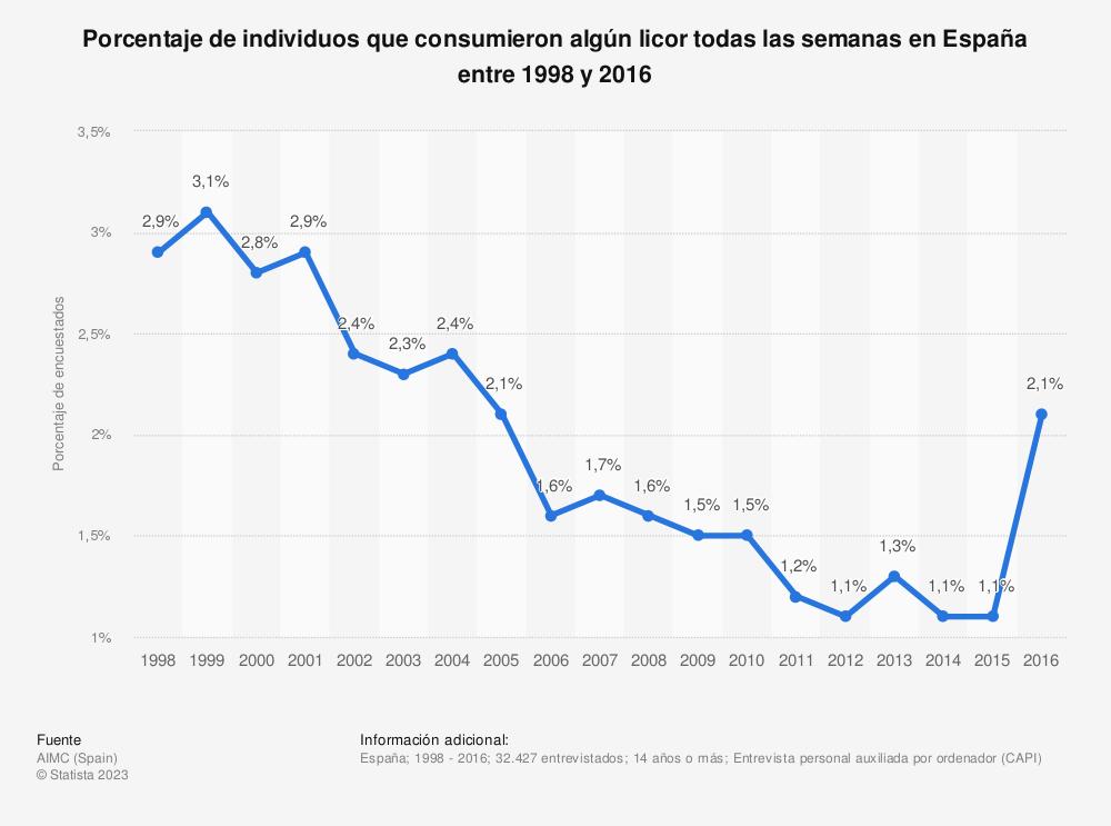 Estadística: Porcentaje de individuos que consumieron algún licor todas las semanas en España entre 1998 y 2016 | Statista