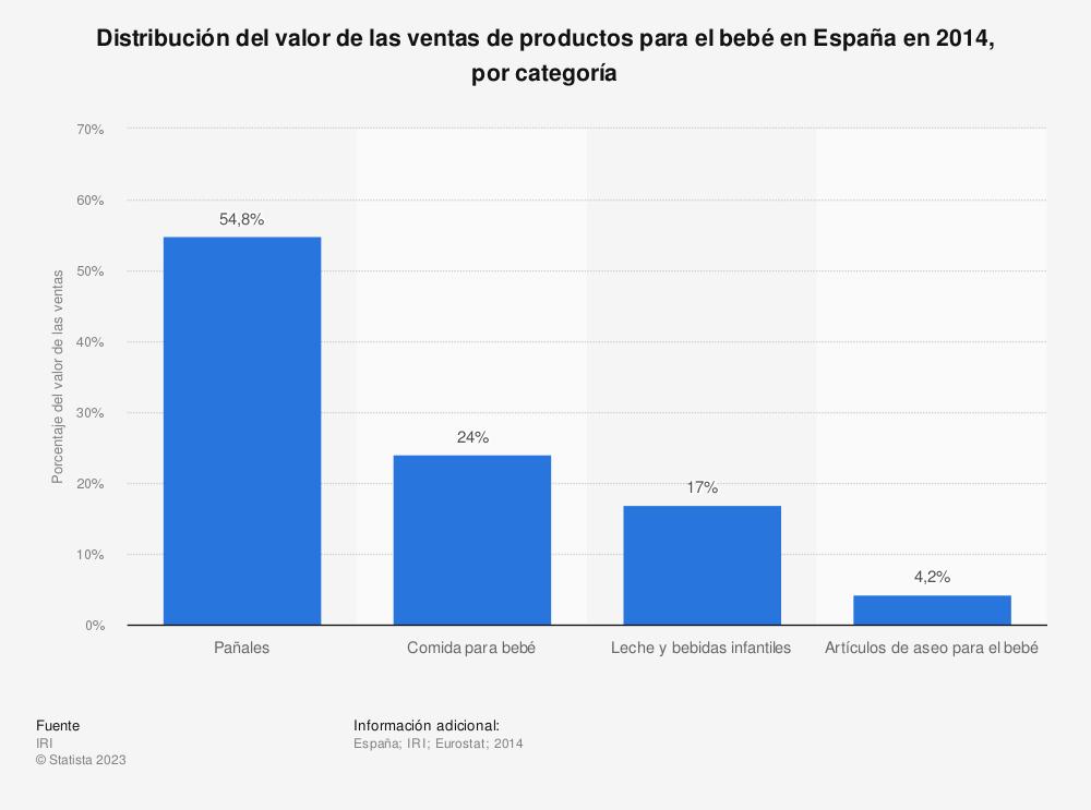 Estadística: Distribución del valor de las ventas de productos para el bebé en España en 2014, por categoría | Statista