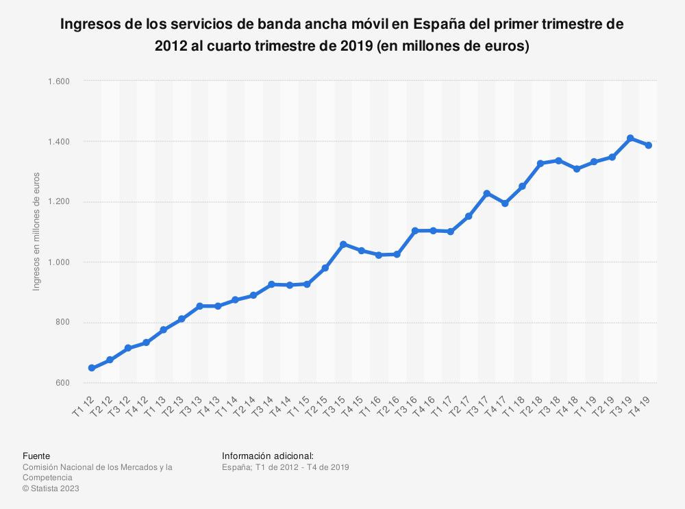 Estadística: Ingresos de los servicios de banda ancha móvil en España del primer trimestre de 2012 al cuarto trimestre de 2018 (en millones de euros) | Statista