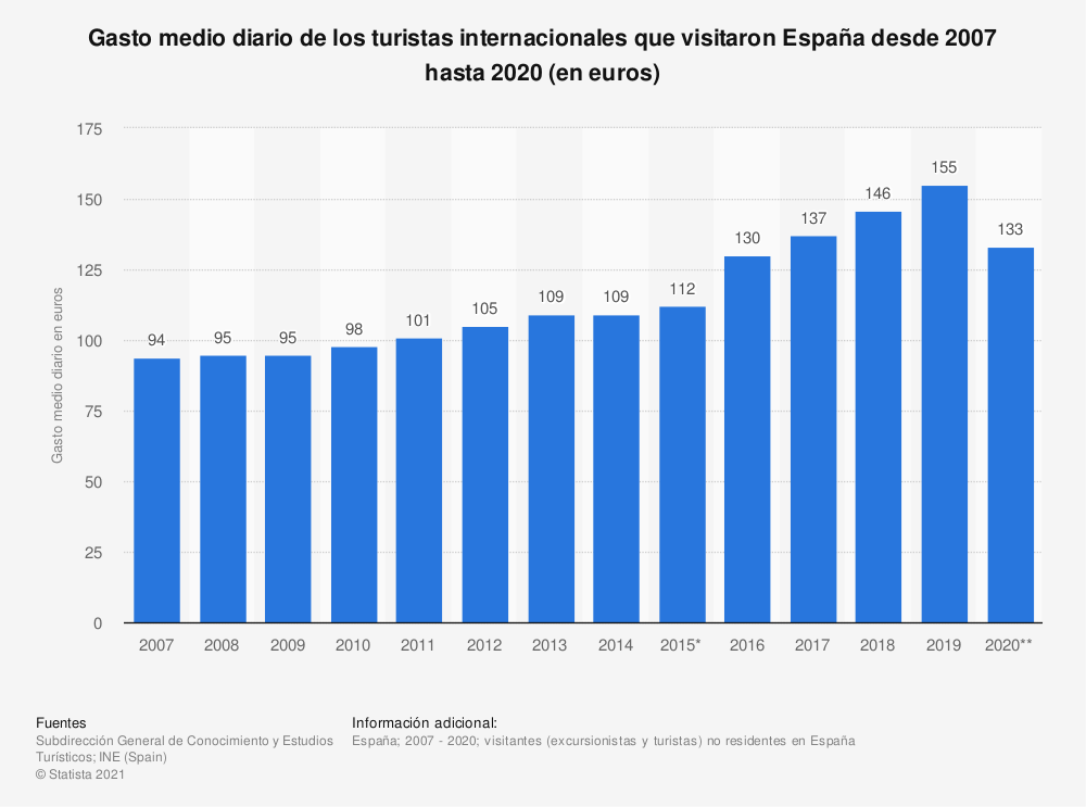 Estadística: Gasto medio diario de los turistas internacionales que visitaron España desde 2007 hasta 2018 (en euros) | Statista