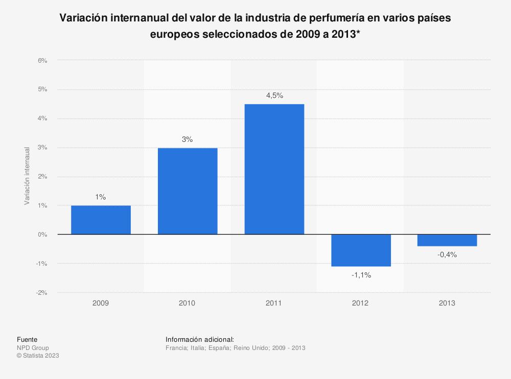 Estadística: Variación internanual del valor de la industria de perfumería en varios países europeos seleccionados de 2009 a 2013* | Statista