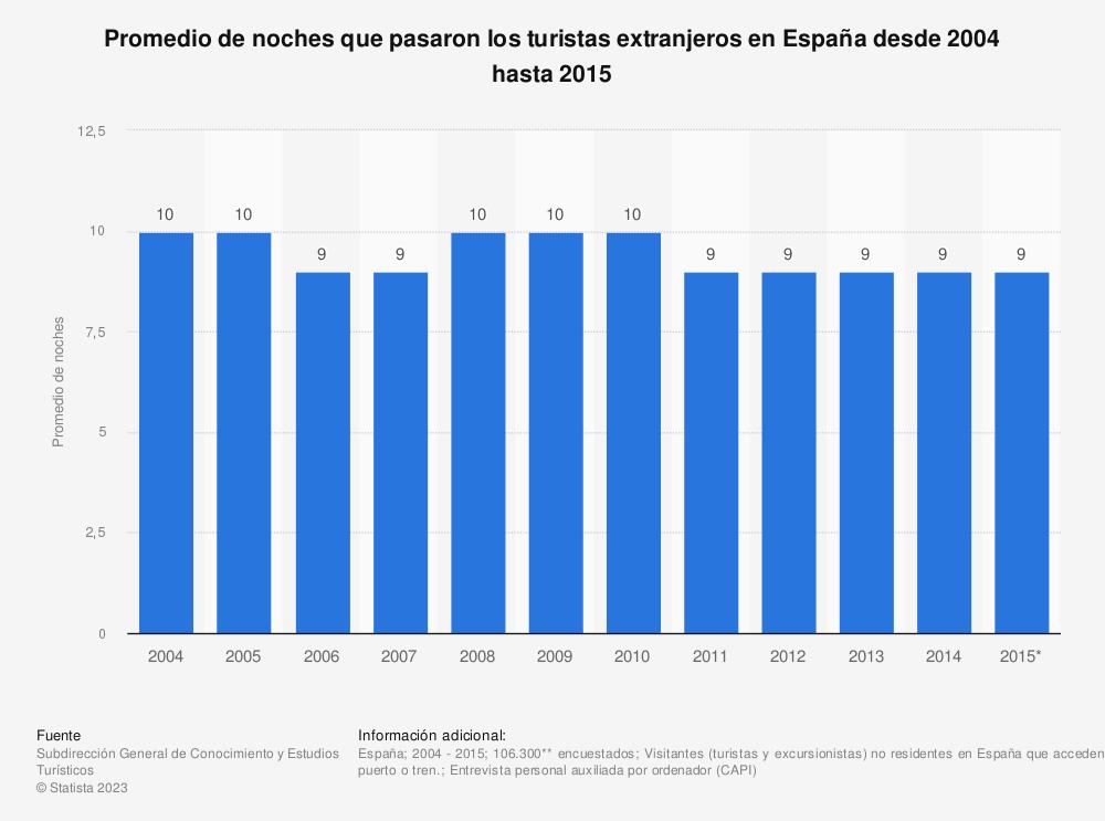 Estadística: Promedio de noches que pasaron los turistas extranjeros en España desde 2004 hasta 2015 | Statista