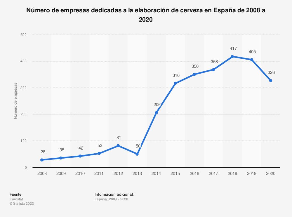 Estadística: Número de empresas dedicadas a la elaboración de cerveza en España de 2008 a 2017 | Statista