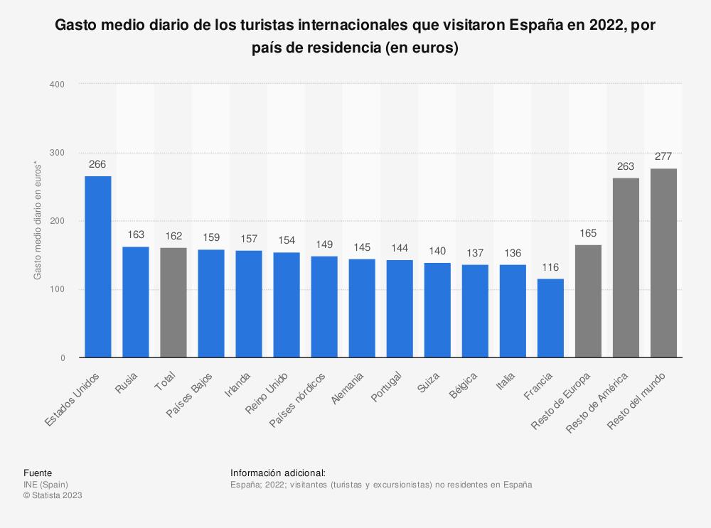 Estadística: Gasto medio diario de los turistas internacionales que visitaron España en 2019, por país de residencia (en euros) | Statista